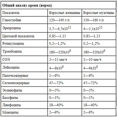 Анализы крови на туберкулез костей