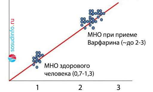 Анализ крови расшифровка обозначений мно
