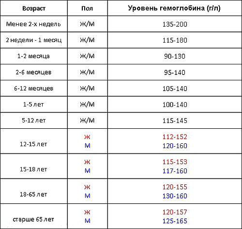 Анизоцитоз тромбоцитов в общем анализе крови