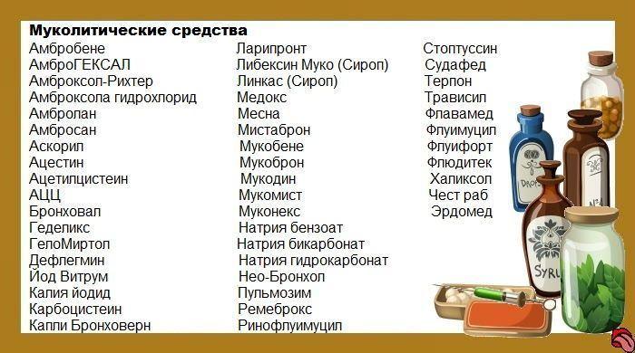 Лекарства от кашля