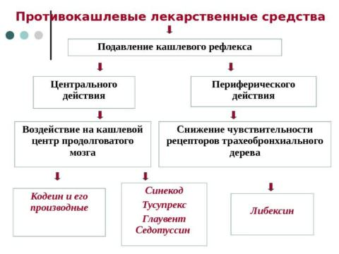 Отличие центрального и периферического механизма действия