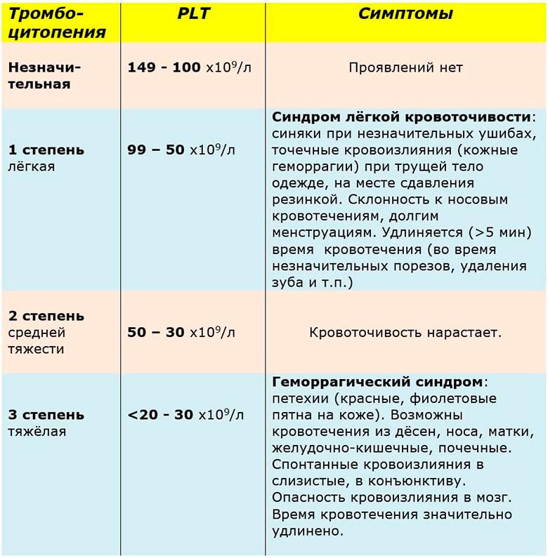 Что означает средний объем тромбоцитов выше нормы
