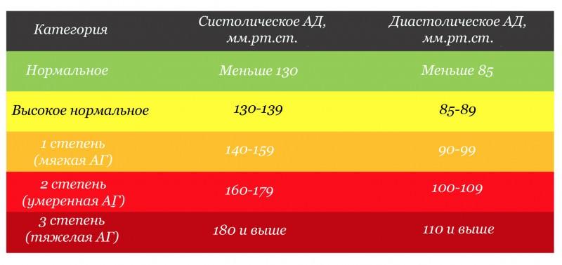 Нормальное давление и пульс человека — артериальное давление АД в норме, пульс
